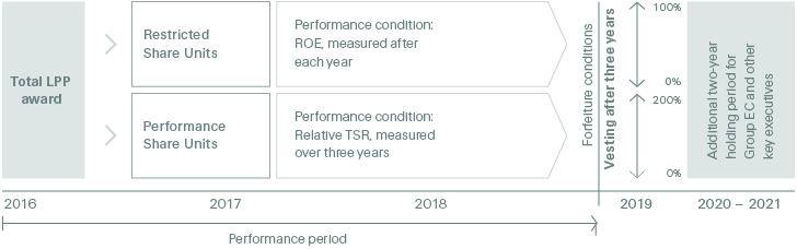 Leadership Performance Plan - Swiss Re Annual Report 2016