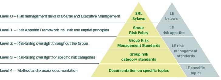 Risk governance documentation - Swiss Re Annual Report 2018