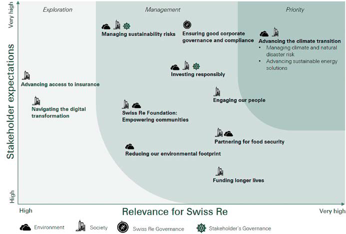 Our CR Map and how we determine materiality - Swiss Re 2017